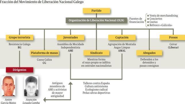 Una vasta red de financiación, abogados y adiestramiento blinda Resistencia Galega