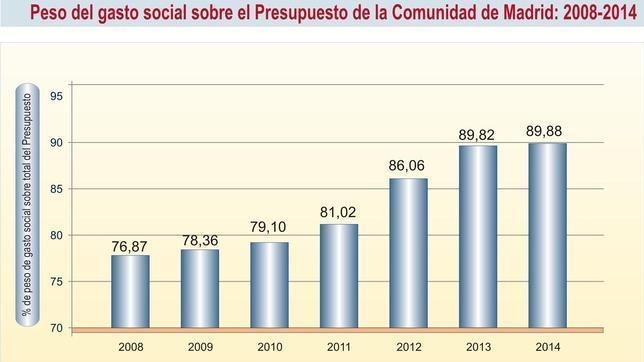 El presupuesto de Madrid para 2014 asciende a 17.060 millones, un 0,07% más