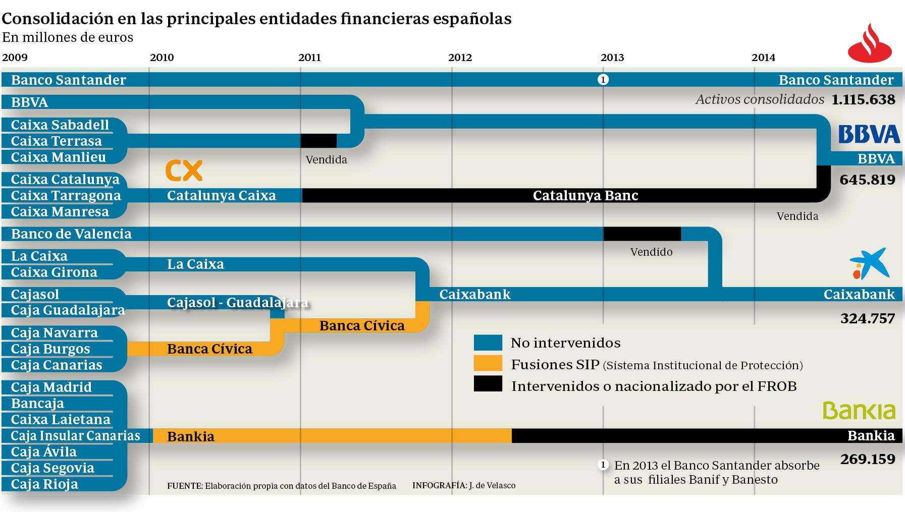 Consolidación en las principales entidades financieras españolas