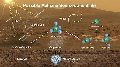 Quién «fabrica» el metano de Marte?