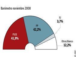 Los electores pasan factura al Gobierno por la crisis y ya sitúan al PP por delante