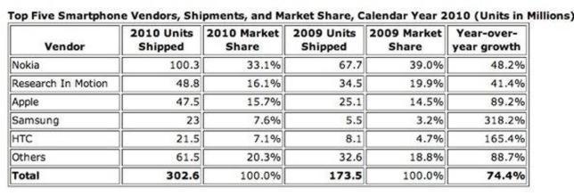 La venta de smartphones supera a la de ordenadores por primera vez