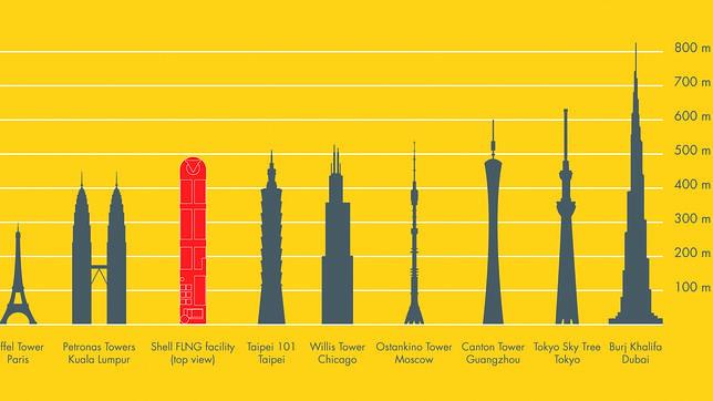 Shell Construye El Barco Más Grande Del Mundo Once Veces El Titanic