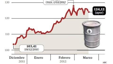 Escalada del precio del petróleo