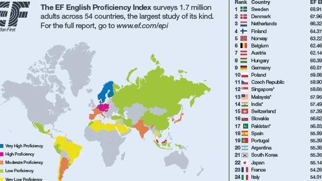 Los Españoles Hablan Mejor Inglés Que Franceses O Italianos