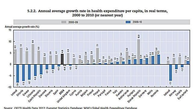 El gasto sanitario de Europa ha caído por primera vez desde 1975