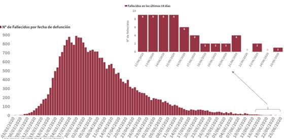 Tabla con la evolución de los fallecidos diarios por Covid-19 en España