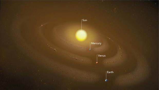 El Sol está rodeado por varios anillos de polvo anclados a la órbita de los planetas Mercurio, Venus y Tierra