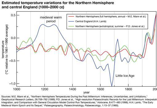Evolución de los cambios en las temperaturas medias en el último milenio en el hemisferio norte (líneas roja y verde, según dos modelos distintos) y en Inglaterra central (azul). Se observa el calentamiento de la Anomalía Climática Medieval y el enfriamiento de la Pequeña Edad del Hielo