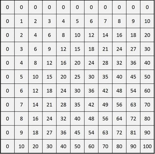 Las Increíbles Simetrías Ocultas De La Tabla De Multiplicar