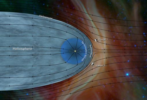 Representación de la heliosfera (en gris) y del medio interestelar (en rojo). Las dos sondas Voyager se adentran en esa última región