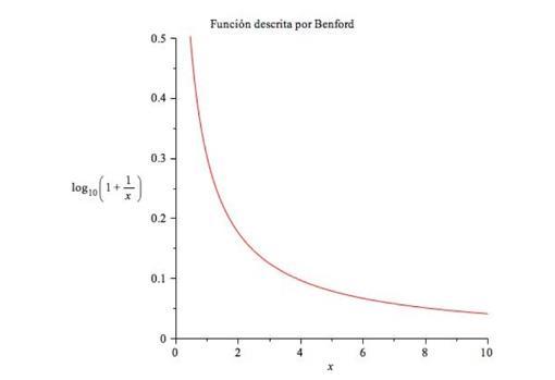 Figura 1: Función descrita por Benford