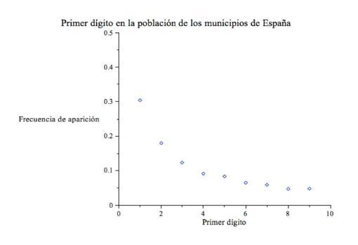 Figura 2: Primer dígito en la población de los municipios de España.