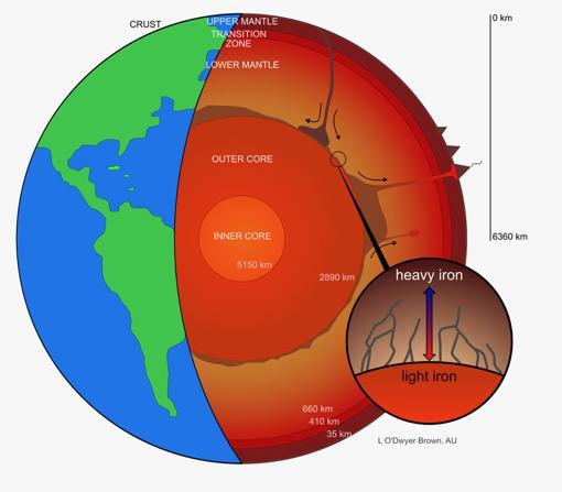 El núcleo externo de la Tierra perdería isótopos pesados de hierro, que accederían a las capas más profundas del manto, según un estudio