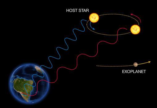 El movimiento circular de la estrella permite estimar la masa del exoplaneta. Cuando la estrella se acerca, en relación con la Tierra, su radiación se desplaza hacia el azul, y cuando se aleja, hacia el rojo. Ese desplazamiento permite medir su velocidad y deducir cómo es el planeta