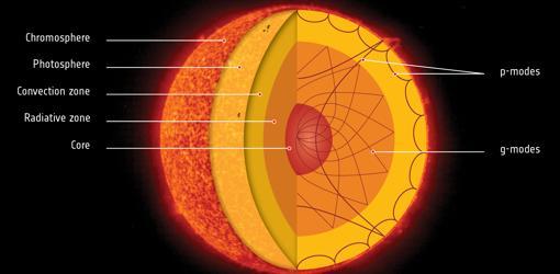 Esquema de algunas de las partes del Sol