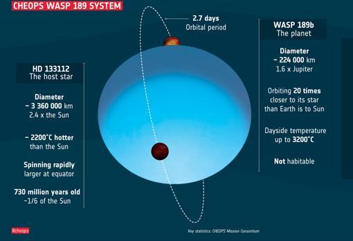 Parámetros clave del sistema planetario WASP-189 según lo determinado por la misión de exoplanetas Cheops de la ESA.