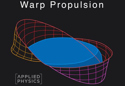 Foto. El gráfico muestra una burbuja de deformación espaciotemporal, en cuyo interior (amarillo) una nave permanecería en un espacio plano. La burbuja dilataría el espacio tras la nave y lo comprimiría delante de ella, permitiendo un desplazamiento a gran velocidad