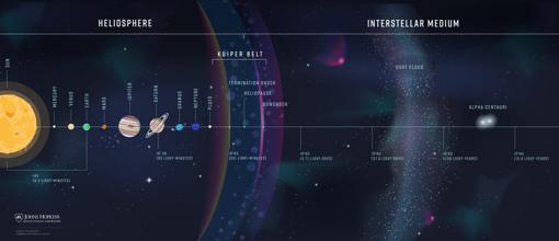 Los científicos planean que la sonda interestelar alcance 1.000 AU -1 AU es la distancia desde el sol a la Tierra- en el medio interestelar. Eso es aproximadamente 10 veces más lejos que la nave espacial Voyager