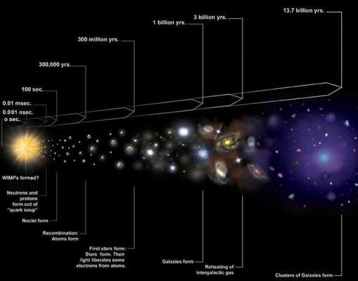 La ilustración muestra la expansión del Universo –Big Bang– que consistió en una sopa de plasma de quark-gluones en el primer microsegundo
