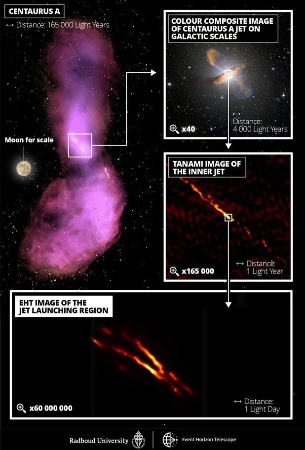Arriba, a la izquierda, imagen de los observatorios ATCA y Parkes en la que se observa cómo los dos chorros emitidos por Centaurus A se dispersan y se convierten en dos enormes burbujas. Arriba, a la derecha, composición en color con un zoom de 40x en el que se observa el chorro captado por el observatorio APEX y el telescopio espacial Chandra. Justo debajo, una imagen con un zoom de 165.000x obtenida por los telescopios TANAMI. En la imagen inferior, obtenida por el EHT, con un zoom de 60.000.000x se muestra la zona concreta de la que surge el chorro