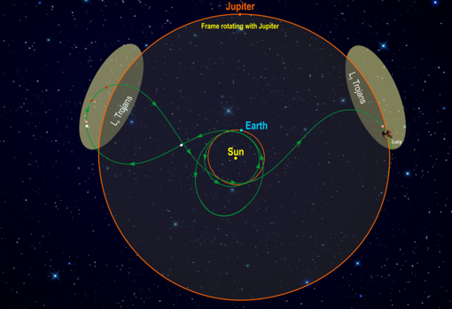 This diagram illustrates Lucy's orbital path.  The trajectory of the spacecraft (green) is shown in a reference frame where Jupiter remains stationary.  After launch in October 2021, Lucy has two near-Earth flybys before finding her Trojan targets.  In the L4 cloud, Lucy will fly over (3548) Eurybates (white) and its satellite, (15094) Polymele (pink), (11351) Leucus (red), and (21900) Orus (red) from 2027 to 2028. After passing again on Earth, Lucy will visit the L5 cloud and meet the binary (617) Patroclus-Menoetius (pink) in 2033. As an added bonus, in 2025 on the way to L4, Lucy flies by a small main belt asteroid , (52246) Donaldjohanson (white), named for the discoverer of the Lucy fossil.