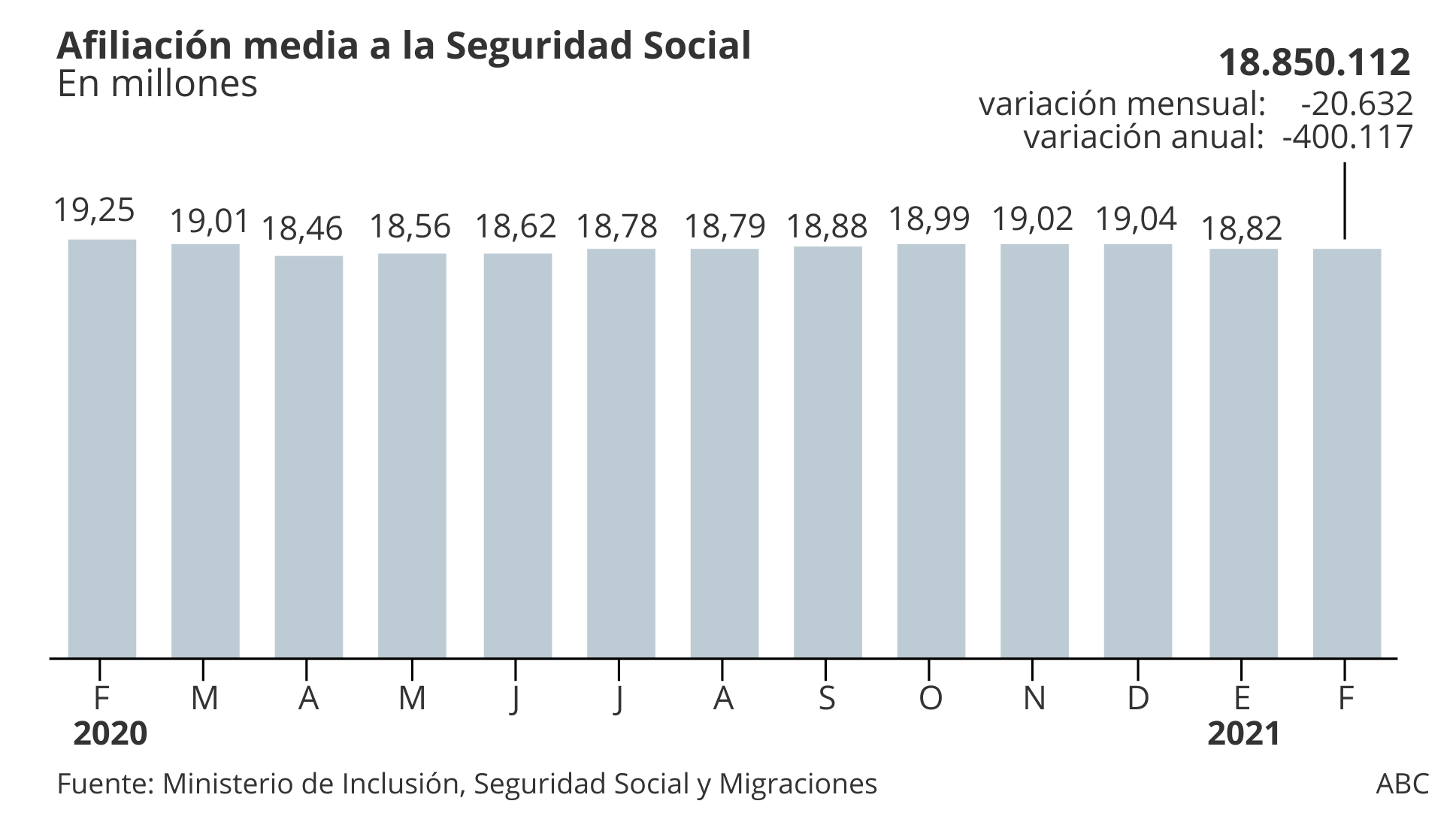 Average affiliation to Social Security