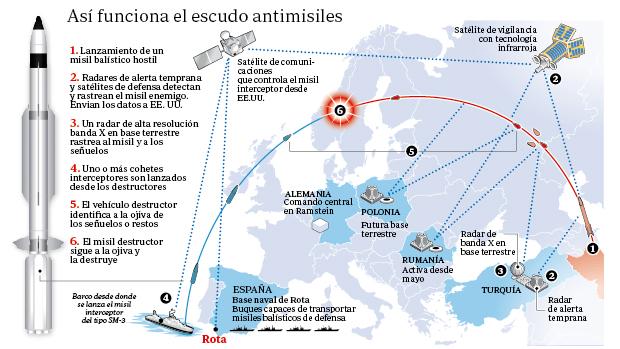 Sistema del escudo antimisiles Aegis