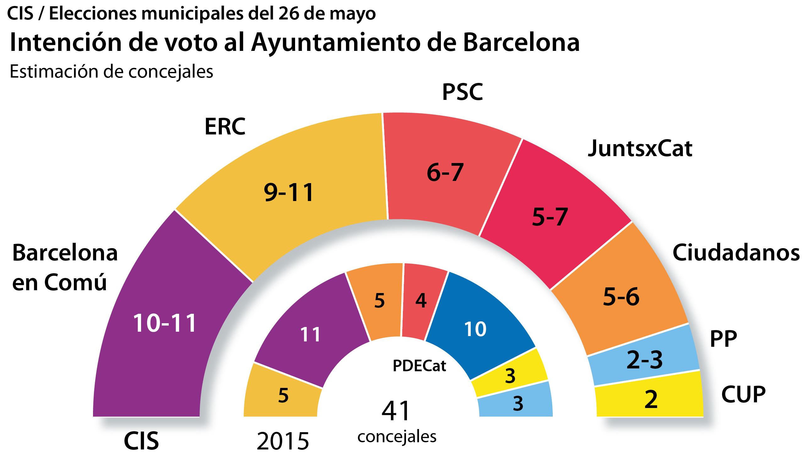 Así quedaría el Ayuntamiento de Barcelona según el CIS