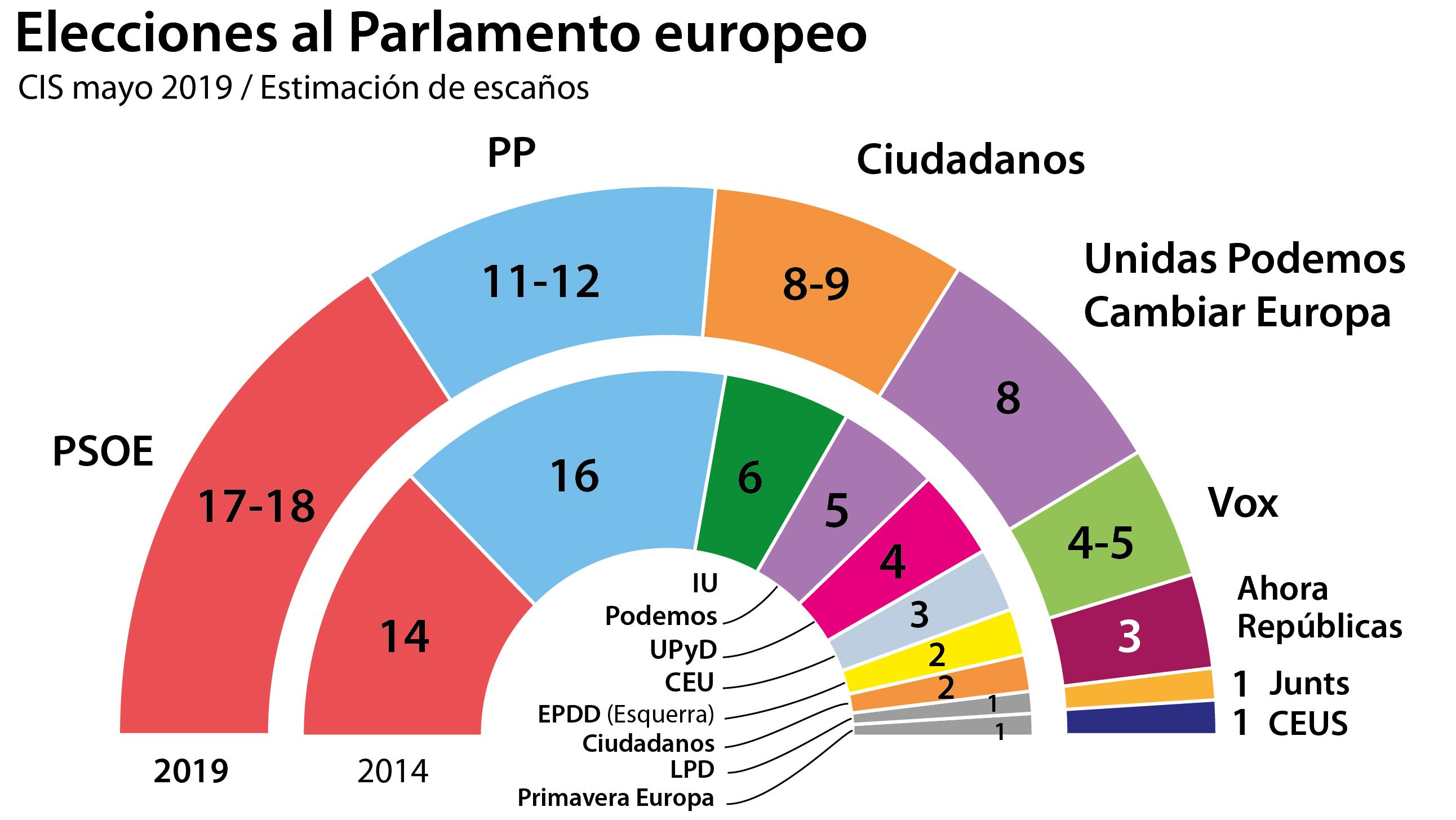Pablo Casado, junto a Dolors Montserrat, número uno del PP para las elecciones europeas
