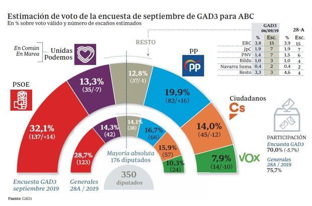 El PSOE no quiere ir a elecciones a pesar de los buenos resultados en las encuestas
