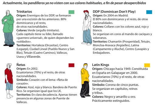 """➡️ Estos son los """"territorios"""" en Madrid de las bandas latinas más peligrosas."""