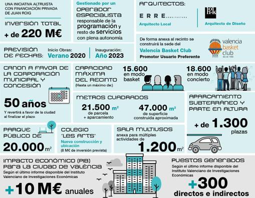 Infografía con los principales datos del Valencia Arena