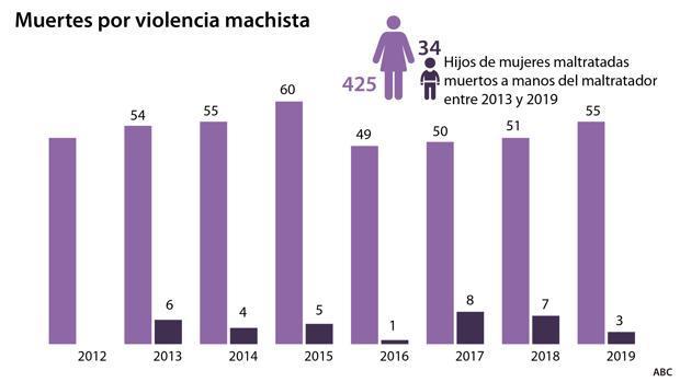 Resultado de imagen de muertes por violencia de genero 2020