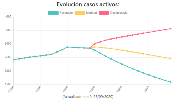 Proyección de la evolución de los casos activos de coronavirus en la provincia de Alicante