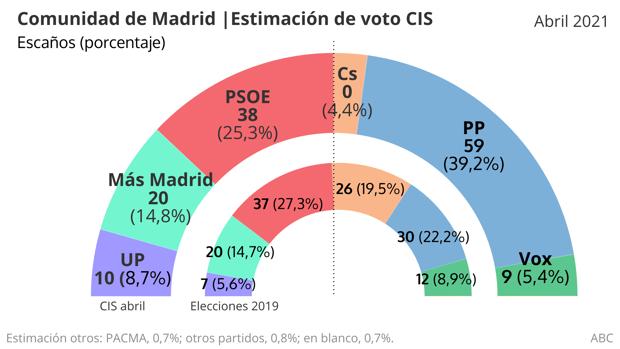 Elecciones en Madrid Cis-elecciones-madrid-2021--620x349-U30171405874OPr-620x349@abc