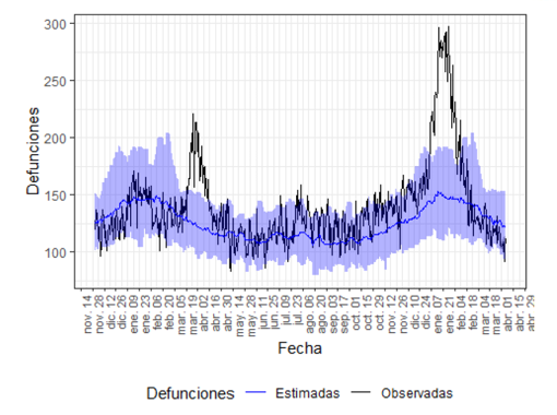 Graph with observed deaths (black) and estimated (blue) in the Valencian Community from November 2019 to April 2021