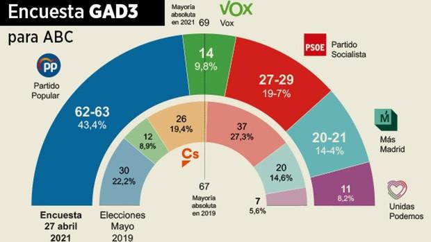 Elecciones en Madrid - Página 3 Promo-encuesta-elecciones--620x349-k06C-U35158542054ONO-620x349@abc-Home