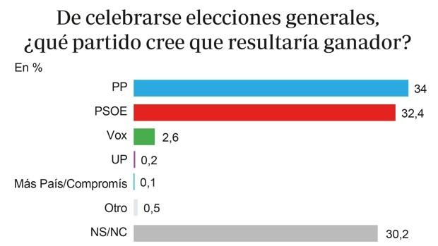 El 20 por ciento de los votantes socialistas ya ven a Pablo Casado ganador