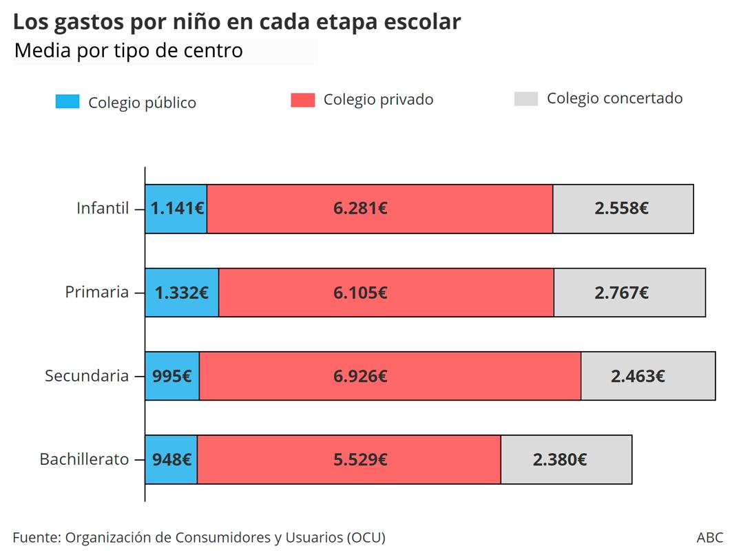 En un colegio privado los gastos por niño son los más elevados en todas las etapas escolares, en comparación con los concertados y públicos