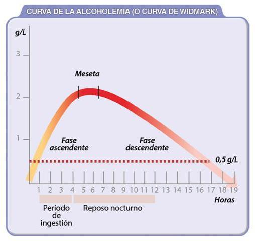 en cuanto tiempo se me va el alcohol de la sangre