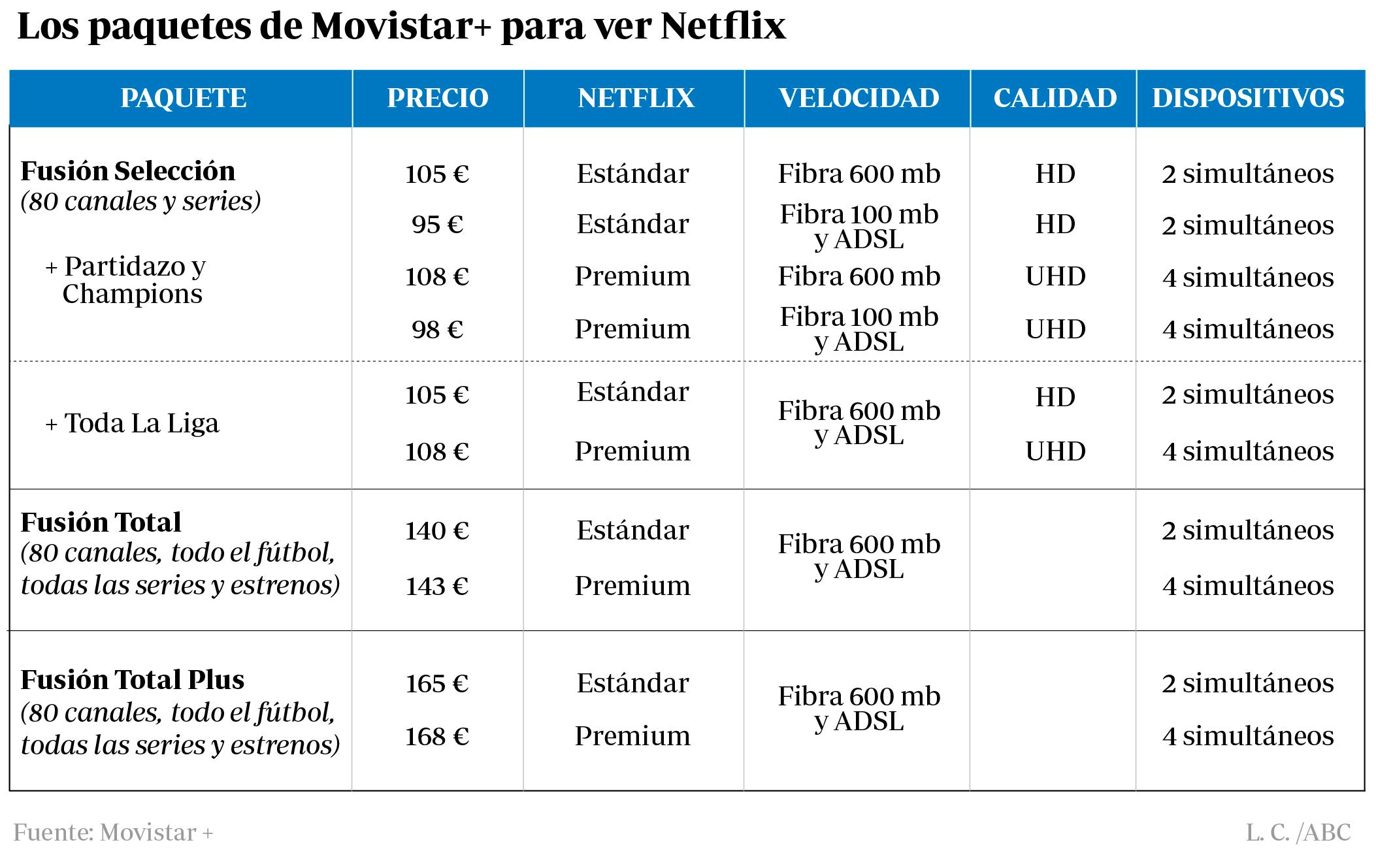 2c6af61a60e Netflix llega a Movistar: cómo funciona el servicio y cuáles son los nuevos  precios