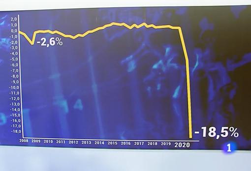 Gráfico empleado en la edición del «Telediario» de las nueve de la noche, presentada por Ana Roldán