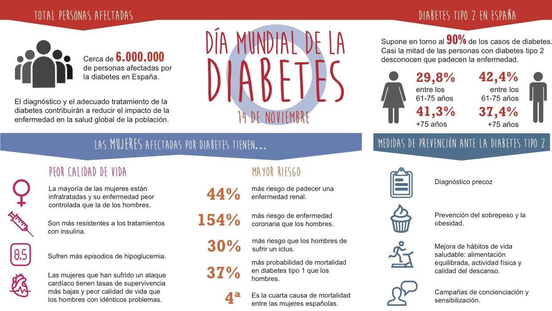 29 1 millón de tratamientos para la diabetes