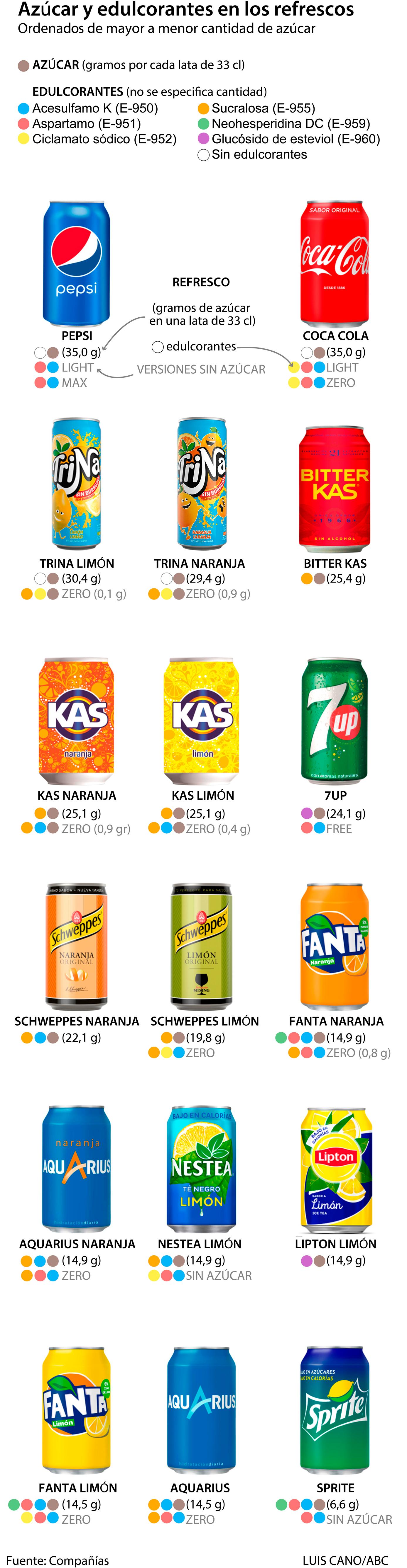 Cantidad de azúcar y edulcorantes en los refrescos