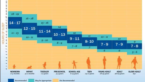 Horas de sueño recomendadas (en azul oscuro) o que pueden ser apropiadas (azul claro), según la edad