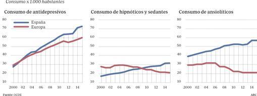 Tasa de consumo de fármacos para la salud mental en España y Europa