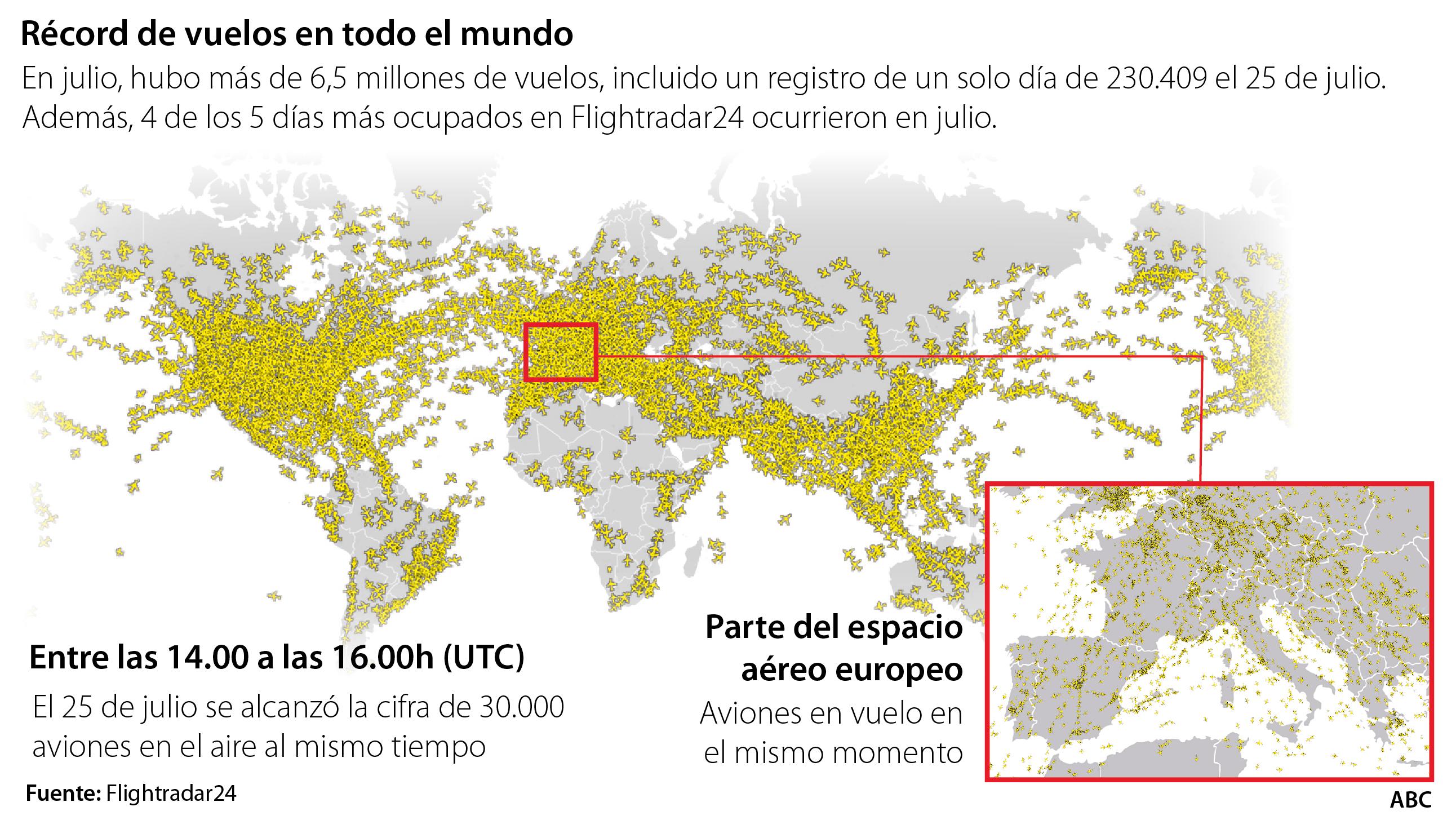 Récord De Aviones Surcando El Cielo 230 000 Vuelos En 24 Horas