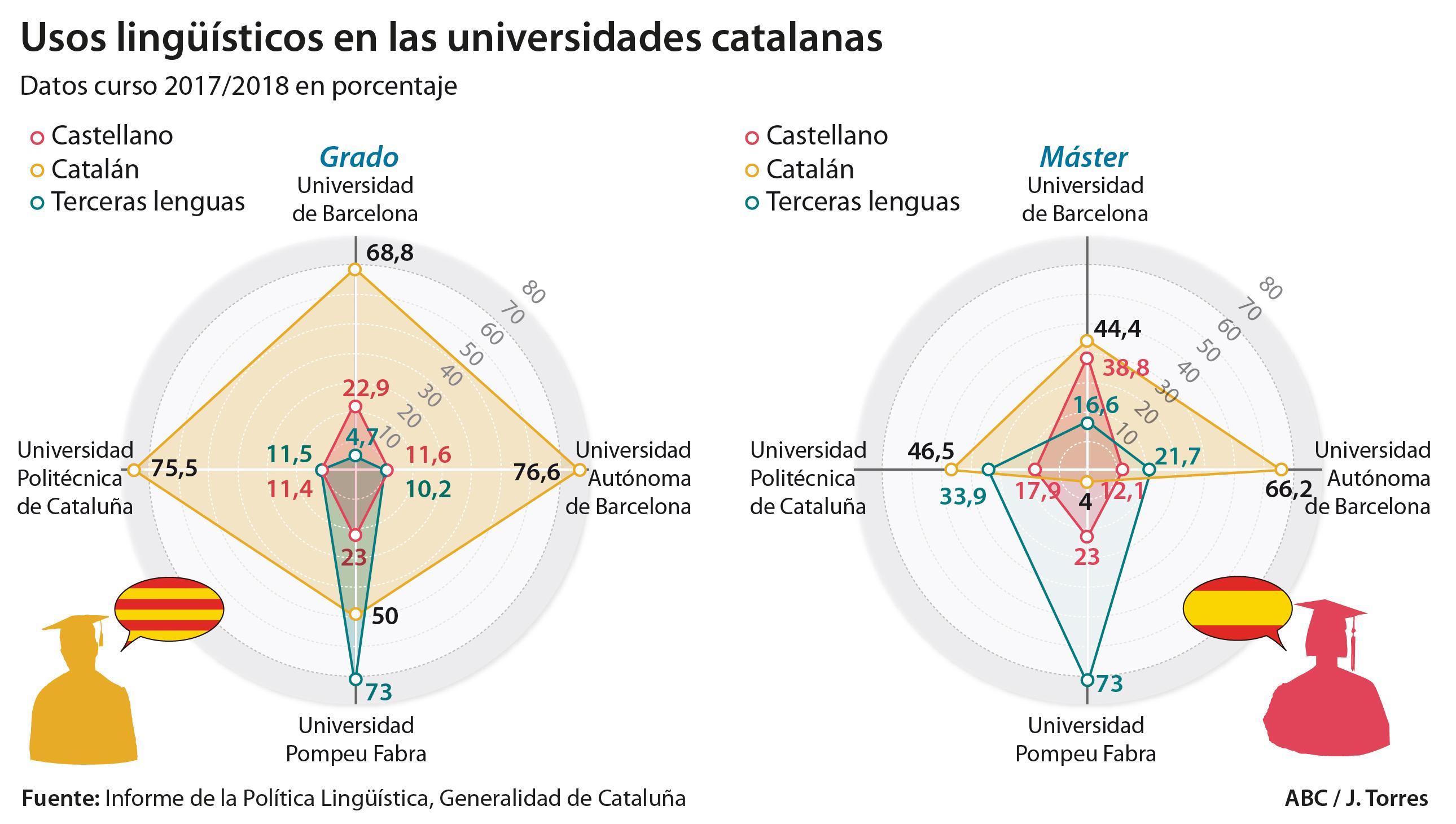 Los profesores pueden elegir el idioma oficial entre el castellano y el catalán