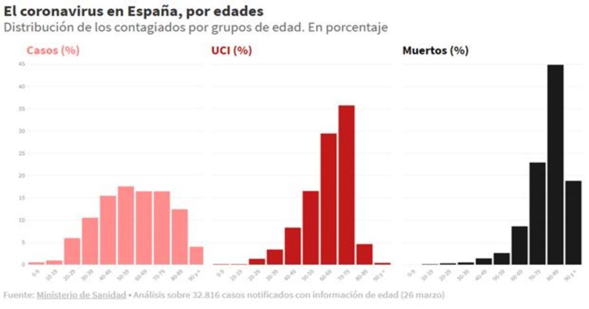 Así afecta el coronavirus en España según la edad